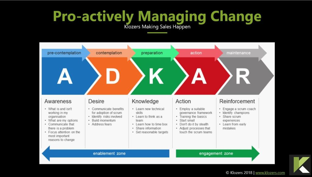 Sales Tools - ADKAR Change Management