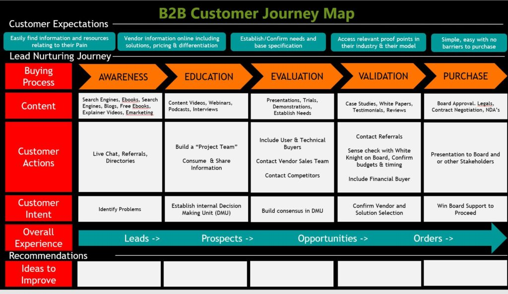 Sales Tools - B2B Customer Journey Evaluation