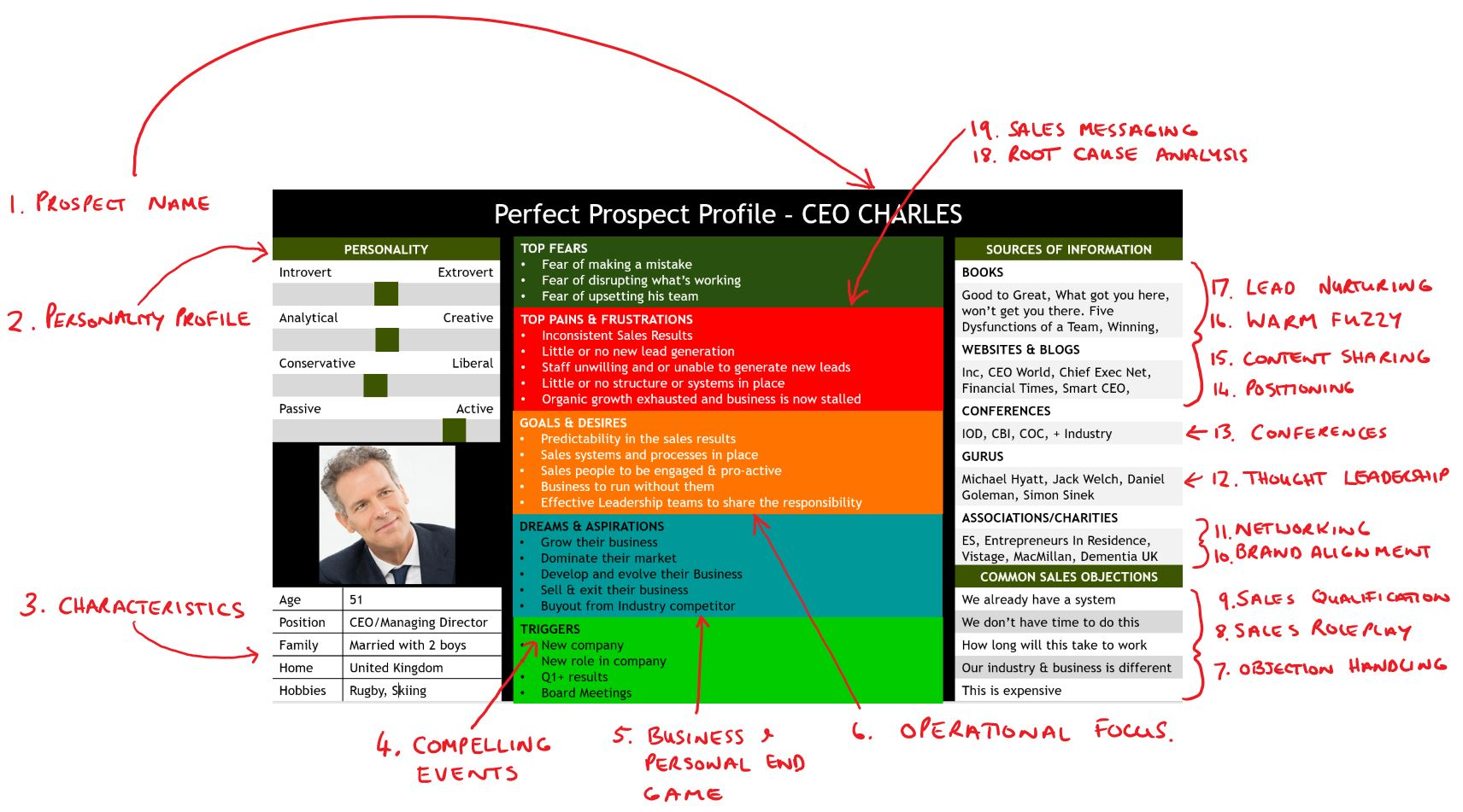 Sales Prospect Profile Template