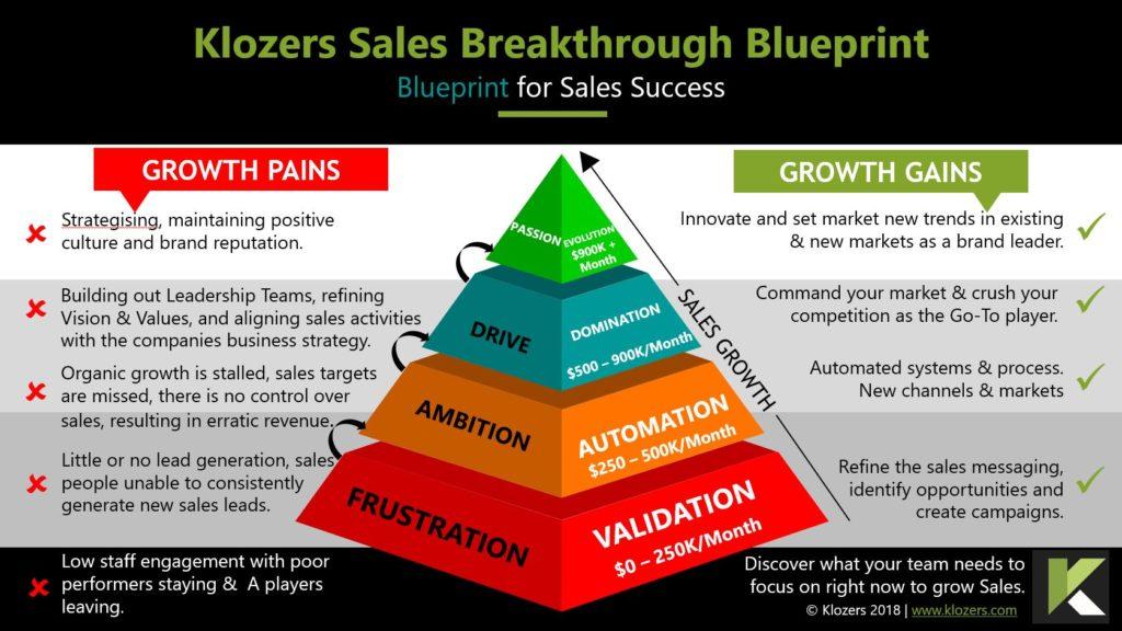 Selling System for Entrepreneurs & SMEs