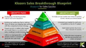 Sales Blueprint