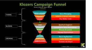 Sales Tools - Sales Campaign Funnel Example