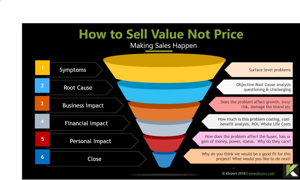 How to Sell Value Not Price Questions
