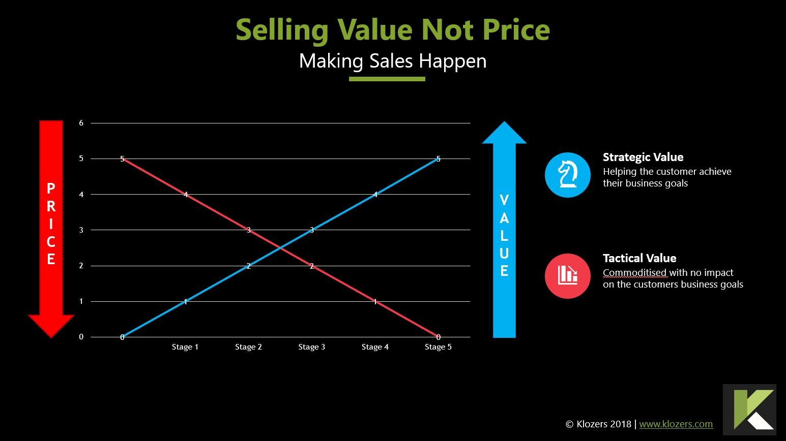 How to Sell Value Not Price