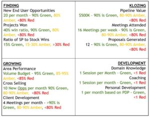 Sales Tools - Sales Scorecard Template