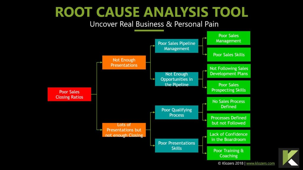 Sales Tools - Root Cause Analysis Template