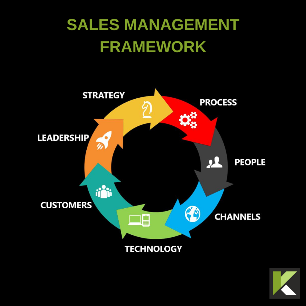 Sales Management Framework