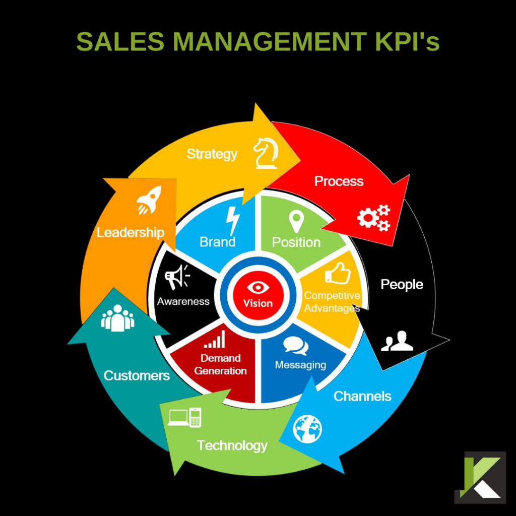 Sales Management KPI's