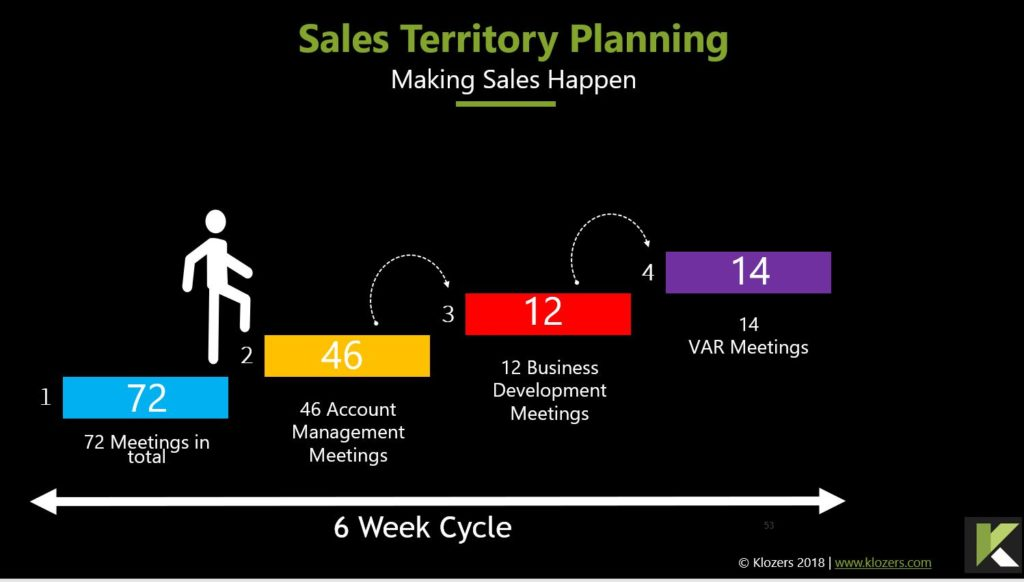Sales Territory Planning
