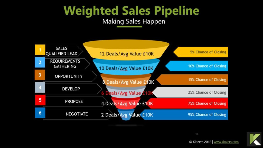 Weighted Sales Pipeline