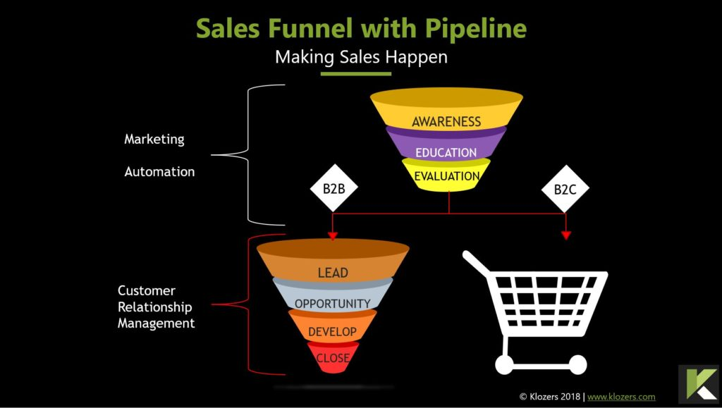 Sales Funnel with Pipeline