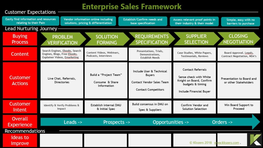 Enterprise Sales Framework