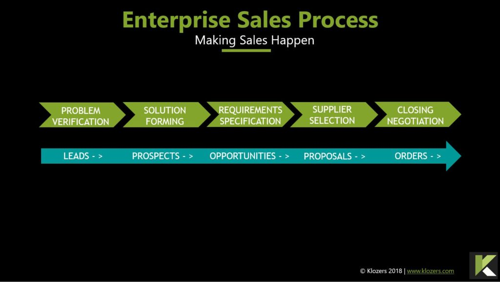 Enterprise Sales Process