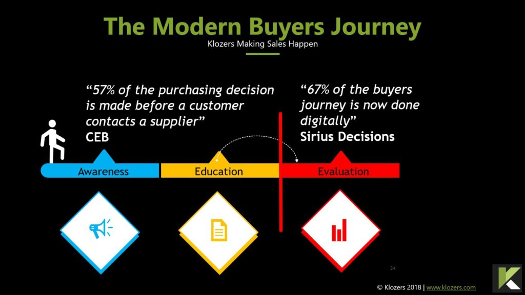 Modern Buyers Journey