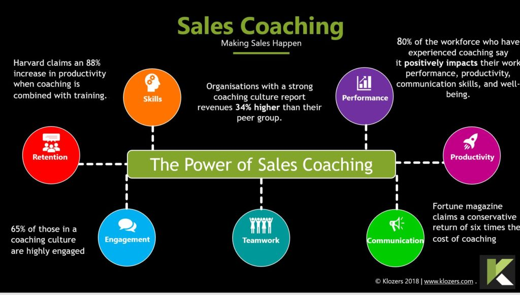 Grow Sales Coaching