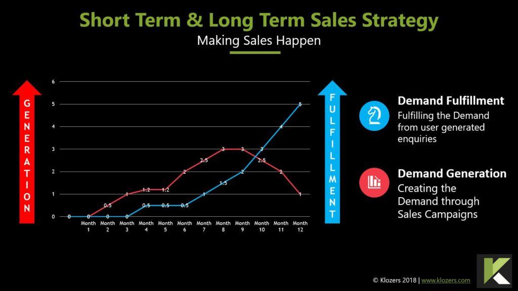 Entrepreneurs Short & Long Term Sales Strategy