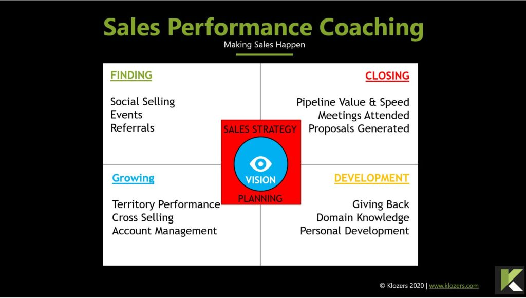 Sales Performance Coaching