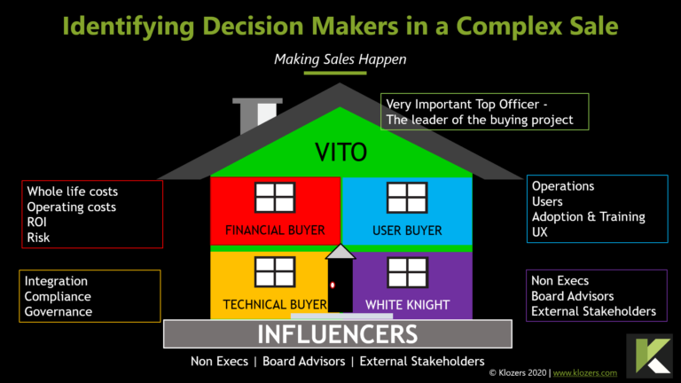 How to Master the Complex Sale