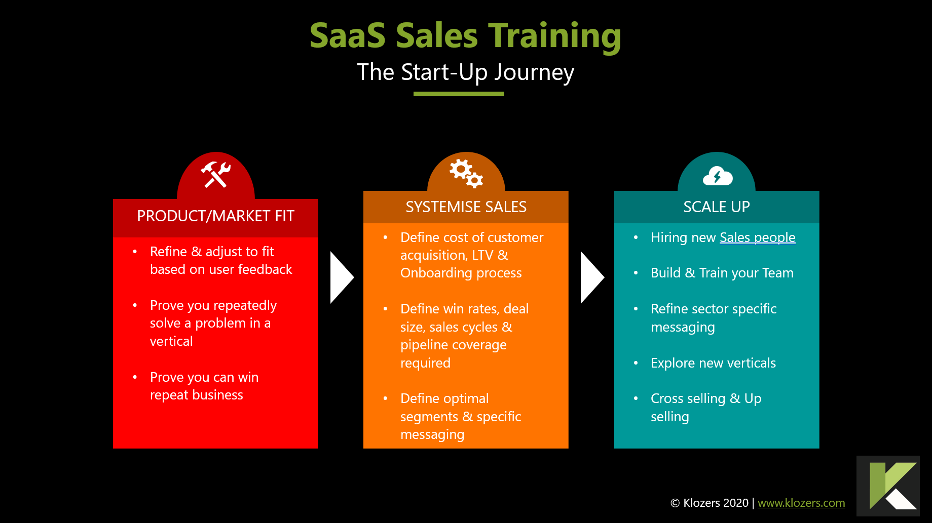 saas sales training