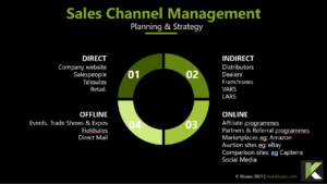 Channel Planning in Sales Management