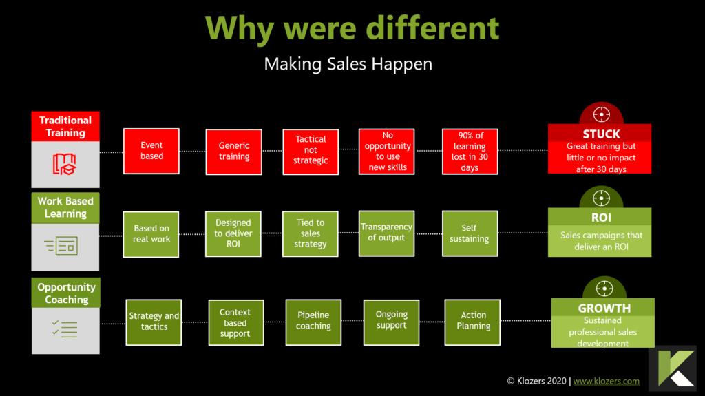 SaaS Sales Training & Coaching