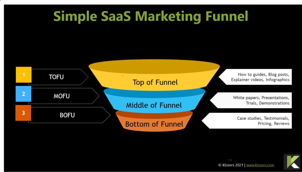 Simple SaaS Marketing funnel