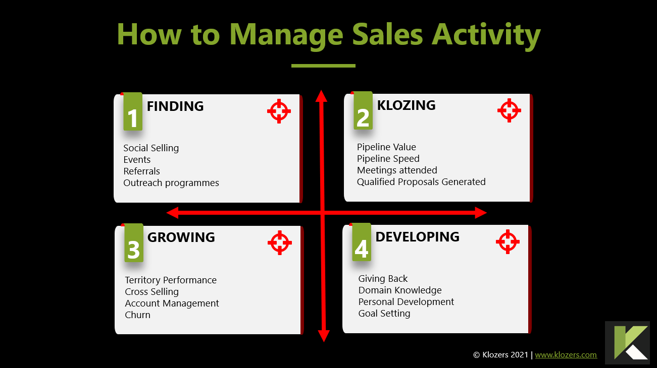 How to manage sales activity