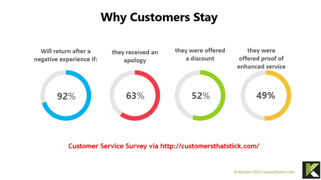 Why Customers stay after sales and service training