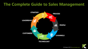 Complete Guide to Sales Management